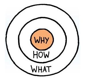 why-golden-circle-simon-sinek